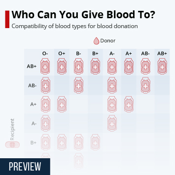 Infographic: Who Can You Give Blood to? | Statista