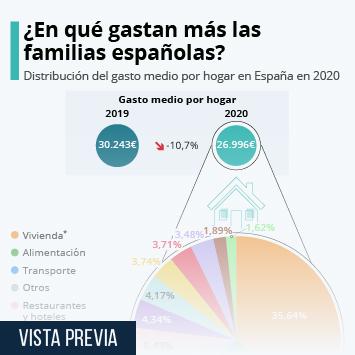 Infografía: El gasto medio por hogar en España disminuyó un 10,7% en 2020   Statista
