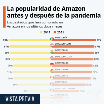 Infografía: La popularidad de Amazon antes y después de la pandemia | Statista