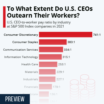Infographic: To What Extent Do U.S. CEOs Outearn Their Workers?   Statista