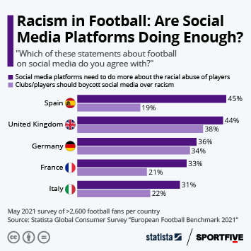Infographic: Racism in Football: Are Social Media Platforms Doing Enough? | Statista