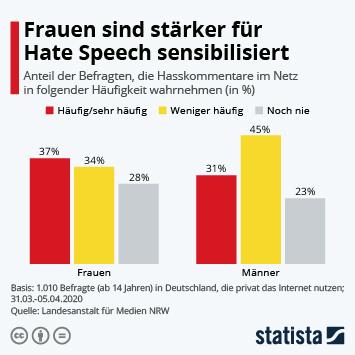 Infografik: Frauen sind stärker für Hate Speech sensibilisiert   Statista
