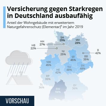 Infografik: Versicherung gegen Starkregen in Deutschland ausbaufähig | Statista