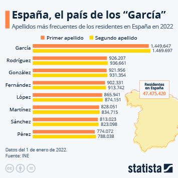 Infografía: García sigue siendo el apellido más común en España | Statista