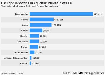 Infografik: Die Top 10-Spezies in Aquakultur in der EU | Statista