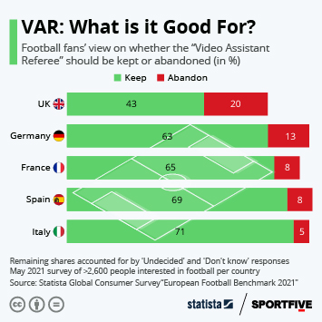 Infographic: VAR: What is it Good For?   Statista