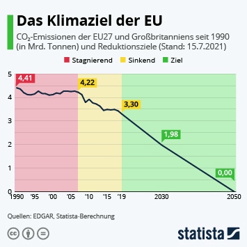 Infografik: Das Klimaziel der EU | Statista