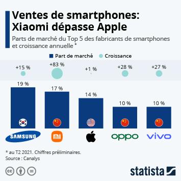 Lien vers Xiaomi dépasse Apple Infographie