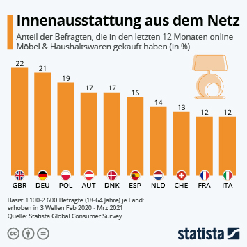 Infografik: Innenausstattung aus dem Netz   Statista