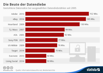Infografik - Gestohlene Datensätze bei ausgewählten Datendiebstählen seit 2005