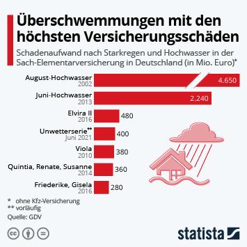 Link zu Überschwemmungen mit den höchsten Versicherungsschäden Infografik
