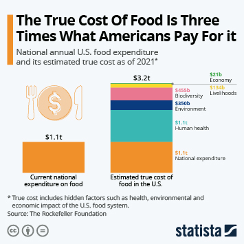 Infographic: The True Cost Of Food Is Three Times What Americans Pay For it | Statista