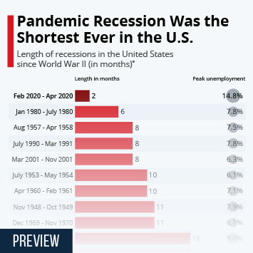 Infographic: Pandemic Recession Was the Shortest Ever in the U.S.   Statista