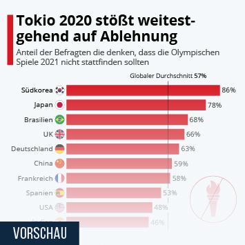 Link zu Tokio 2020 stößt weitestgehend auf Ablehnung Infografik