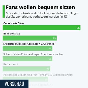 Infografik: Fans wollen bequem sitzen | Statista