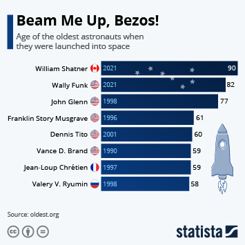 Infographic: Wally Funk Becomes World's Oldest Astronaut | Statista