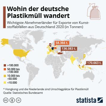 Infografik: Wohin der deutsche Plastikmüll wandert   Statista