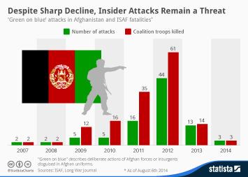 Infographic: Despite Sharp Decline, Insider Attacks Remain a Threat   Statista