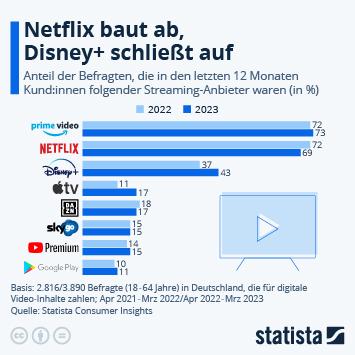 Infografik: Amazon und Netflix in Deutschland Kopf an Kopf | Statista