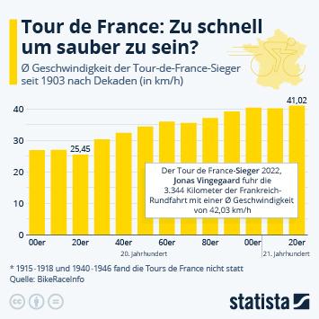 Infografik: Tour de France: Zu schnell um sauber zu sein?   Statista