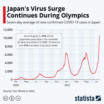 Infographic: Japan's Virus Surge Continues During Olympics | Statista
