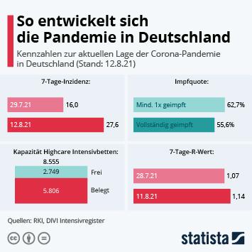 Link zu So entwickelt sich die Pandemie in Deutschland Infografik