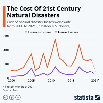 Infographic: The Cost Of 21st Century Natural Disasters   Statista