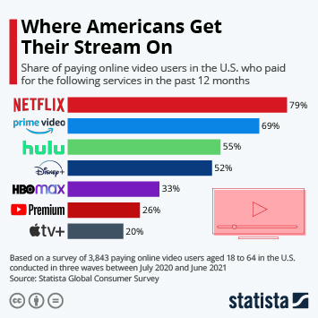 Infographic: Where Americans Get Their Stream On | Statista