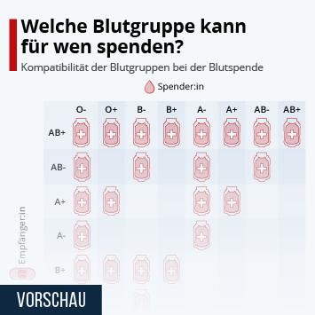 Infografik: Welche Blutgruppe kann für wen spenden?   Statista
