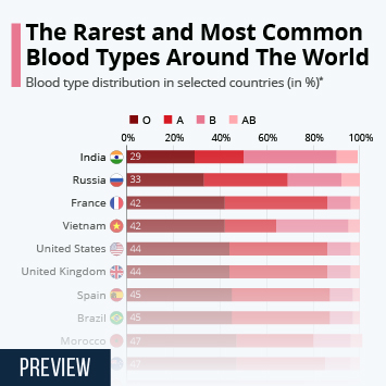 Infographic: The Blood Type Distribution Around The World   Statista