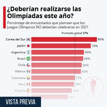 Infografía: ¿Deberían celebrarse los Juegos Olímpicos en 2021?   Statista