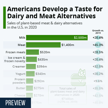 Infographic: Americans Develop a Taste for Dairy and Meat Alternatives | Statista