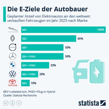 Infografik: Die E-Ziele der Autobauer | Statista