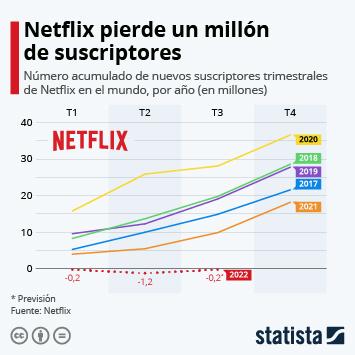 Infografía: Netflix registra su menor crecimiento en años   Statista
