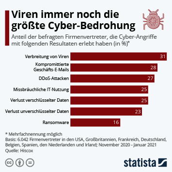 Infografik: Viren immer noch die größte Cyber-Bedrohung   Statista