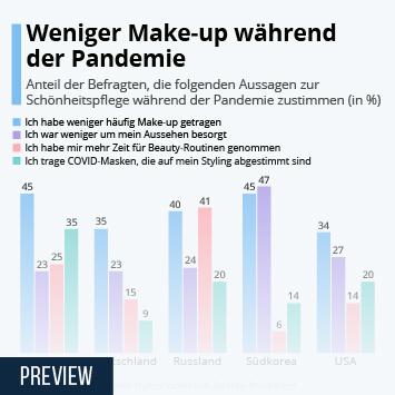Infografik: Weniger Make-up während der Pandemie | Statista