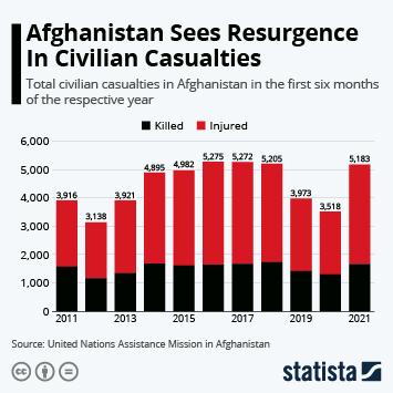 Infographic: Afghanistan Sees Resurgence In Civilian Casualties   Statista