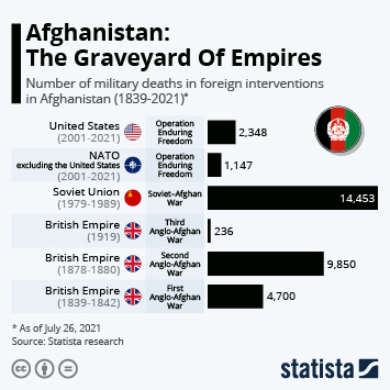 Infographic: Afghanistan: The Graveyard Of Empires | Statista