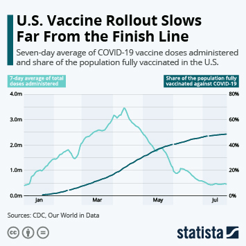 Infographic: U.S. Vaccine Rollout Slows Far From the Finish Line | Statista