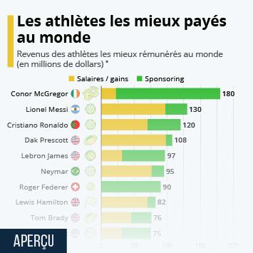 Infographie: Les athlètes les mieux payés au monde | Statista