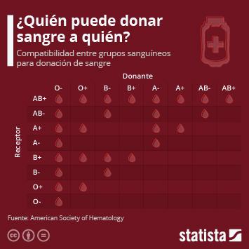 Infografía: ¿Quién puede donar sangre a quién? | Statista