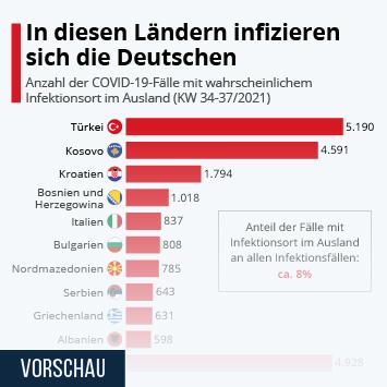 Link zu In diesen Ländern infizieren sich die Deutschen Infografik