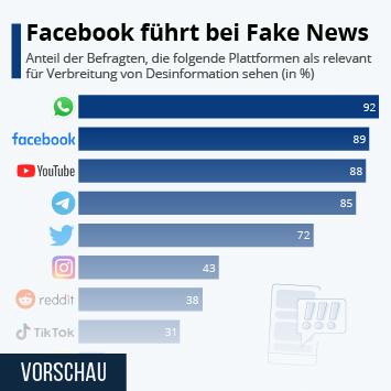 Infografik - Facebook führt bei Fake News