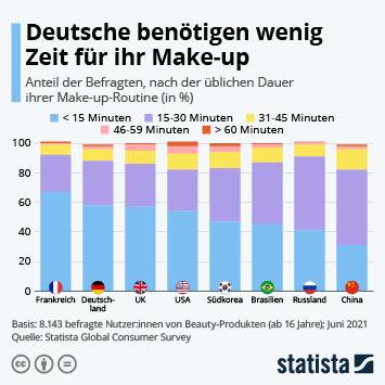 Infografik: Deutsche benötigen wenig Zeit für ihr Make-up | Statista