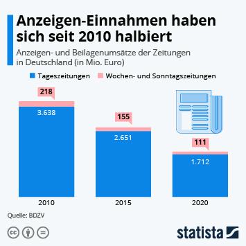 Infografik - Anzeigen-Einnahmen haben sich seit 2010 halbiert