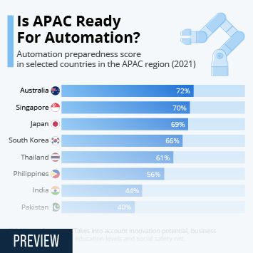 Infographic: Is APAC Ready For Automation? | Statista