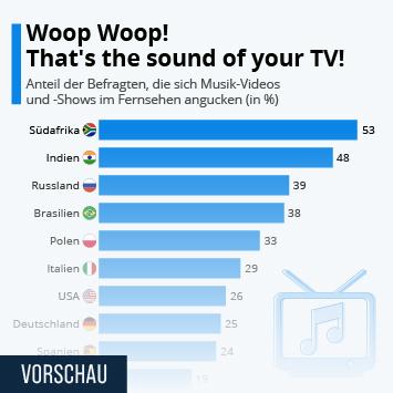 Infografik: Woop Woop! That's the sound of your TV! | Statista