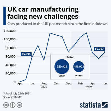 Infographic: UK car manufacturing facing new challenges in staff and material shortages | Statista