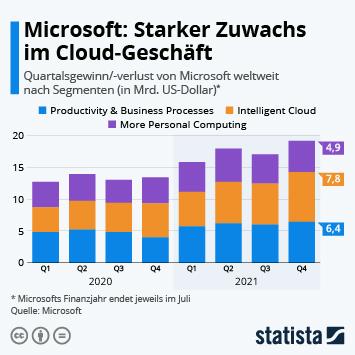 Infografik: Microsoft: Starker Zuwachs im Cloud-Geschäft   Statista