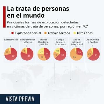 Infografía: La mitad de las víctimas de trata en el mundo lo son por explotación sexual   Statista